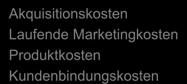 Customer Lifetime Value Autonomer Umsatz Up selling Umsatz Cross selling Umsatz Referenzwert - Akquisitionskosten Laufende Marketingkosten Produktkosten Kundenbindungskosten Kundendeckungsbeitrag pro