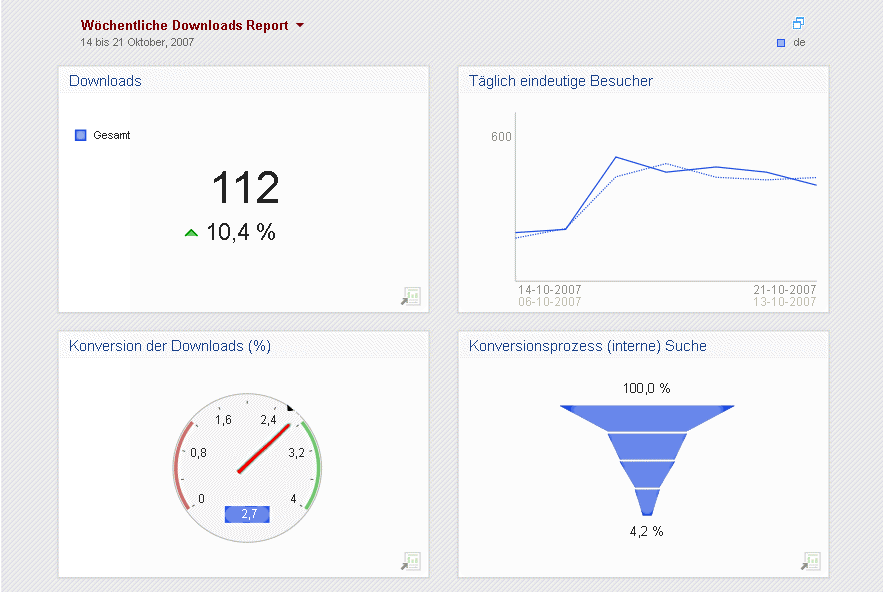 Quelle: Nedstat GmbH ebusiness Success Alle relevanten Zahlen im Blick: Web Analytics Dashboards.