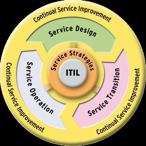 IT Service Management IT Service Management IT als Business