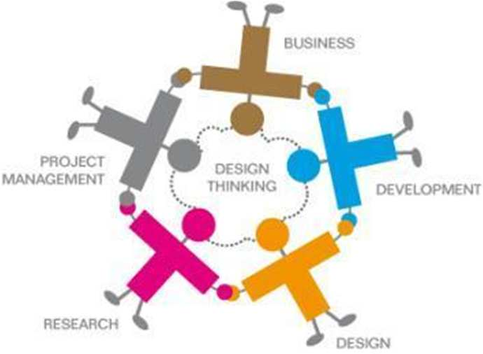 Design Thinking - Core Components People multidisciplinary team of T-