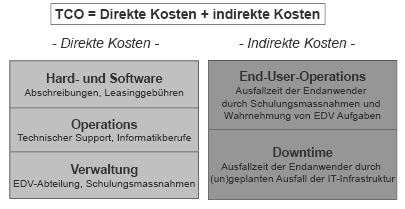 Kosten von Informationssystemen: Konzept TCO (Total Cost of Ownership (Gartner Group)) Kosten für Nutzungsdauer eines IS: -