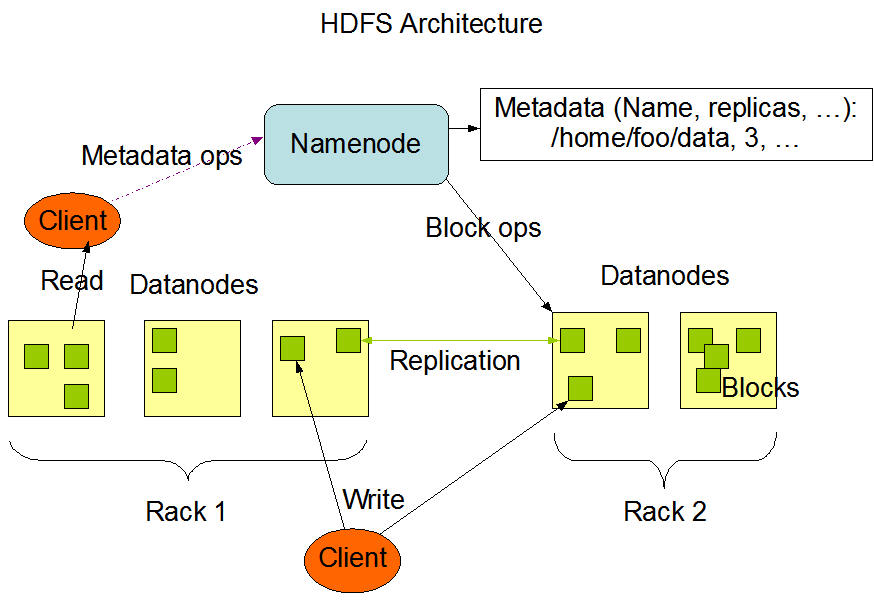3.2 Replikation und Verfügbarkeit The NameNode and DataNode are pieces of software designed to run on commodity machines.