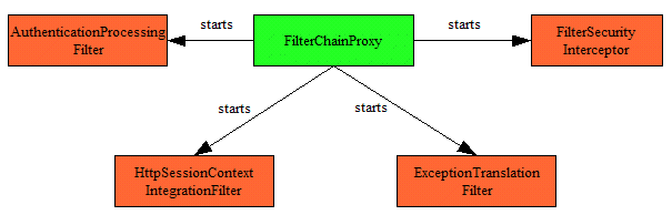 Kapitel 5. Acegi Security Abbildung 5.1.: Funktionsweise des Filter Chain Proxys [6] 1 Im «applicationcontext.xml» finden wir nun die Konfigurationen der einzelnen Filter: Listing 5.