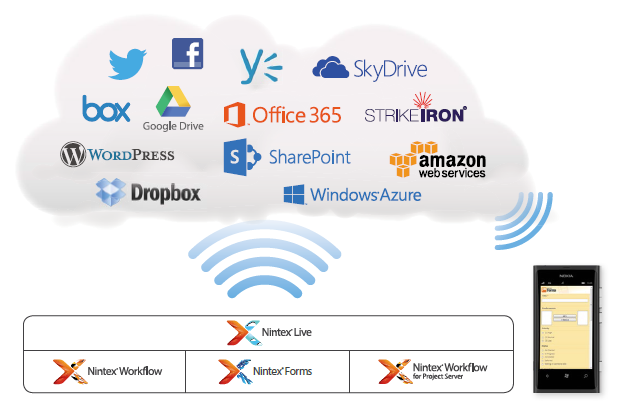 Cloud Connectivity Service on Microsoft Azure QUICK & EASY Enhance and extend workflows Quickly add web services from online catalog No code CONNECT PEOPLE, DATA & PROCESSES