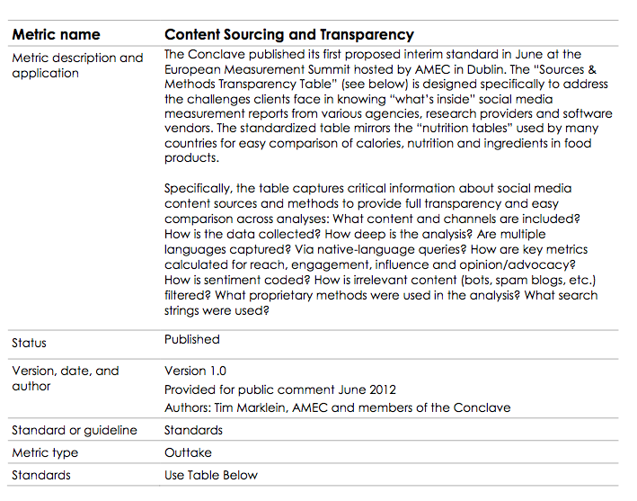 Content Sourcing and Transparency (vgl.