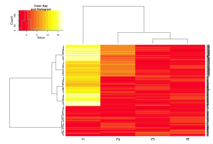Data- und Text Mining, 2014 Folie 41 Heatmap A heatmap combines a dendrogram resulting from clustering the data, a dendrogram resulting from clustering the attributes and colours to indicate the