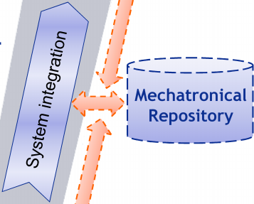 Design Methodology for Mechatronic Systems Requirements Mechatronical Repository -Function modeling is part of the early phase of the system design -The informations collected in the functional