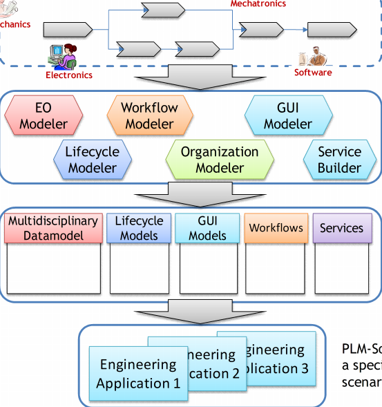 Engineering Networks Mechatronics Engineering Process for Multidisciplinary Collaboration Mechanics Software Electronics EO Modeler Workflow Modeler Lifecycle Modeler Multidisciplinary Datamodel GUI