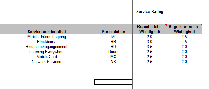 Task 3 Nutzen der Servicekandidaten abklären Evaluation Core- und Support-Packages bedienen.