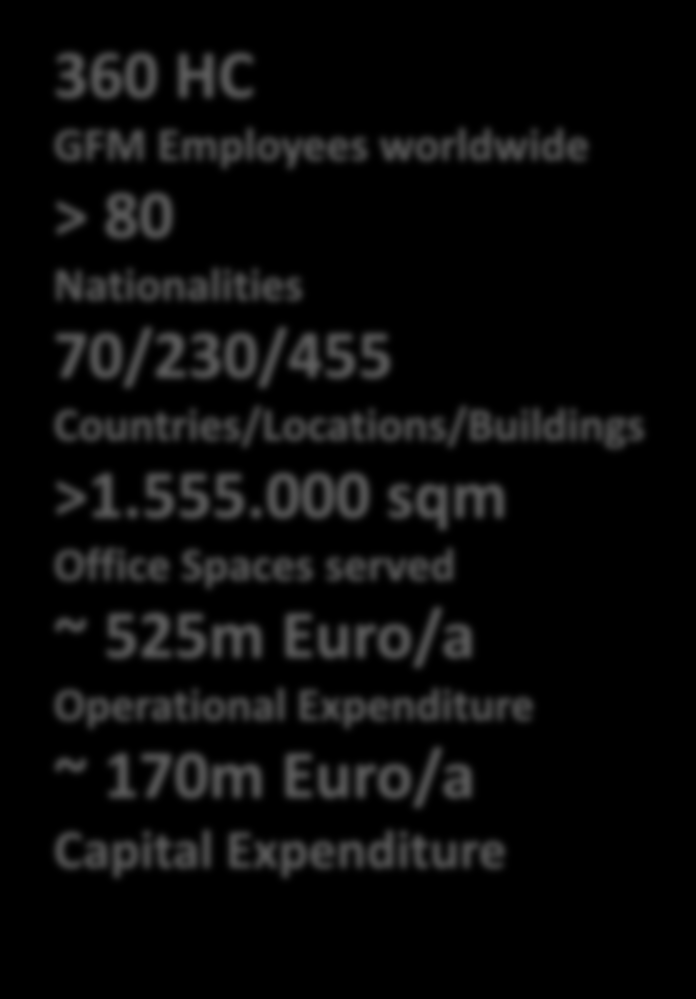 SAP's Global Facility Management today 360 HC GFM Employees worldwide > 80 Nationalities 70/230/455 Countries/Locations/Buildings >1.555.