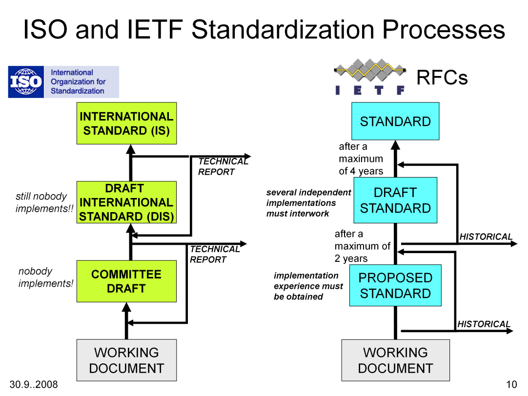 Bei den RFC-Standards wird unterschieden zwischen: Proposed Standard (complete, credible specification, demonstrated utility, at least 6 months, no longer than 2 years, then either elevated,