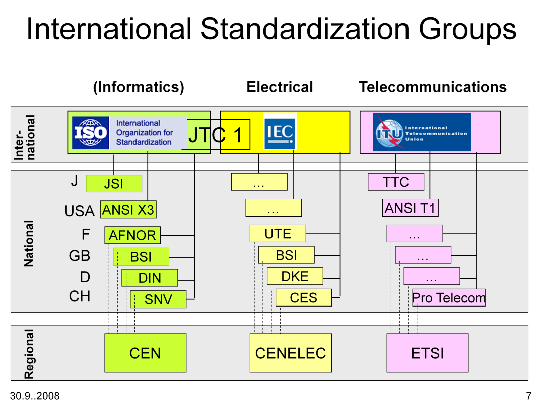 ISO is the short or common name of the global standards body known in English as the International Organization for Standardization.