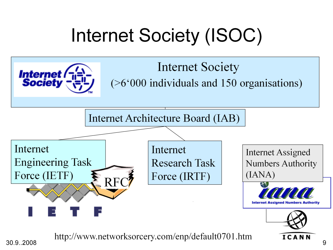 The Internet Society (ISOC) oversees the Internet Architecture Board (IAB), which in turn directs the IETF and IRTF.