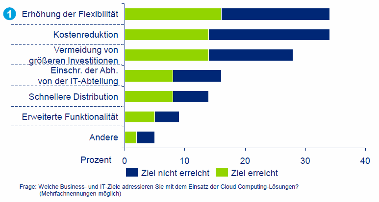 Cloud Computing Erwartungen vs.