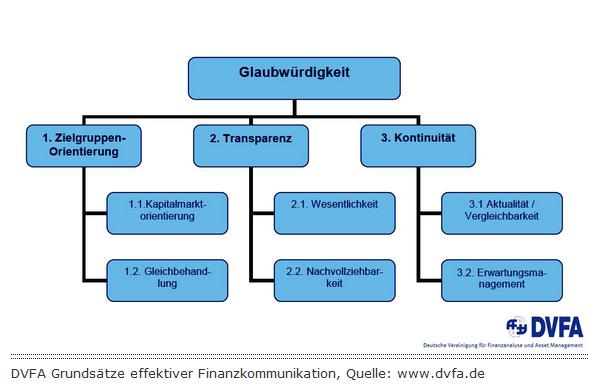 3.2 Effektives Investor Relations Management in Unternehmen Effektives Investor
