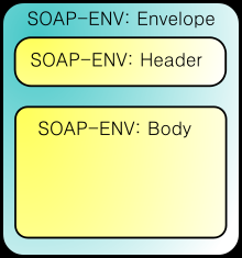 SOAP (1/2) Ursprünglich Simple Object Access Protocol Seit Version 1.