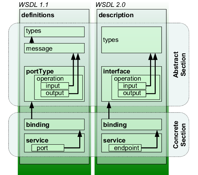 Webservice (3/7) - WSDL WSDL 1.1: Web Service Definition Language WSDL 2.