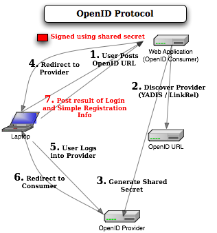 Dr. Pascal AG Identity Management OpenID OpenID