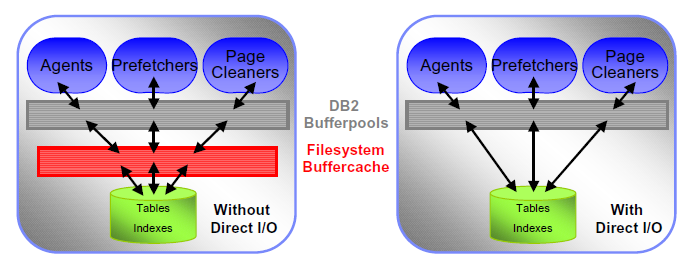 DB2 for LUW Die Bufferpools Buffer pools(cntn d) Direct I/O Direct I/O übergeht den file system buffer cache Seit V9.