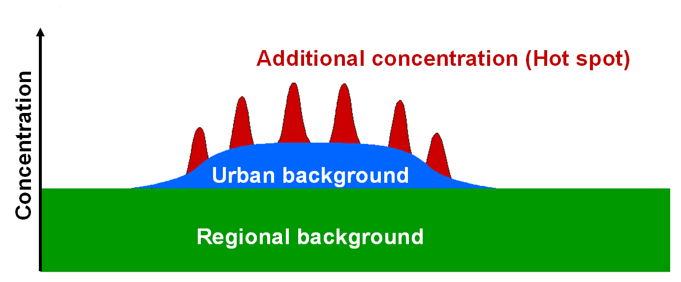 Figure 8: Schema of contributions to concentration levels at an inner-city traffic hot spot (see Lenschow et al.