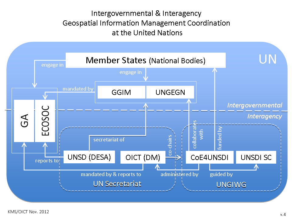 United Nations Global Geospatial Information Management (UN GGIM) http://ggim.un.