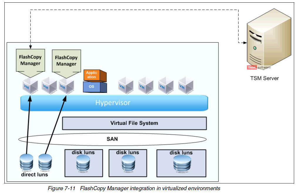 Virtualization Flashcopy Manager