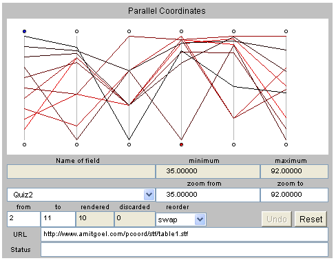 Beispiele [Amit Goel. Parallel Coordinates Visualization Applet. Virginia Tech. http: //csgrad.cs.vt.