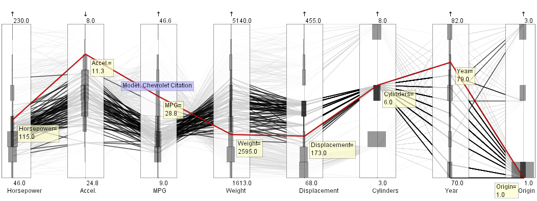 Parvis Beispiele Brushing + Histogram [http://old.vrvis.