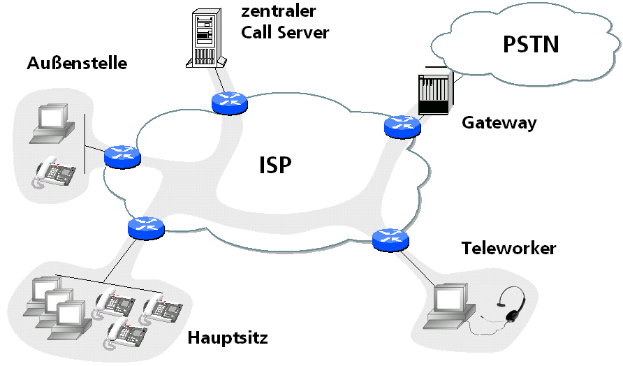 VoIP in