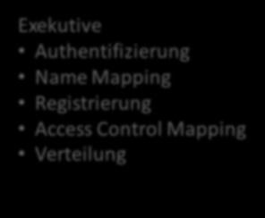 Abbildung 9 zeigt schematisch den Aufbau dieses Service: Adapter-Service Legislative Identifikation Administration Autorisierung Exekutive Authentifizierung Name Mapping Registrierung Access Control