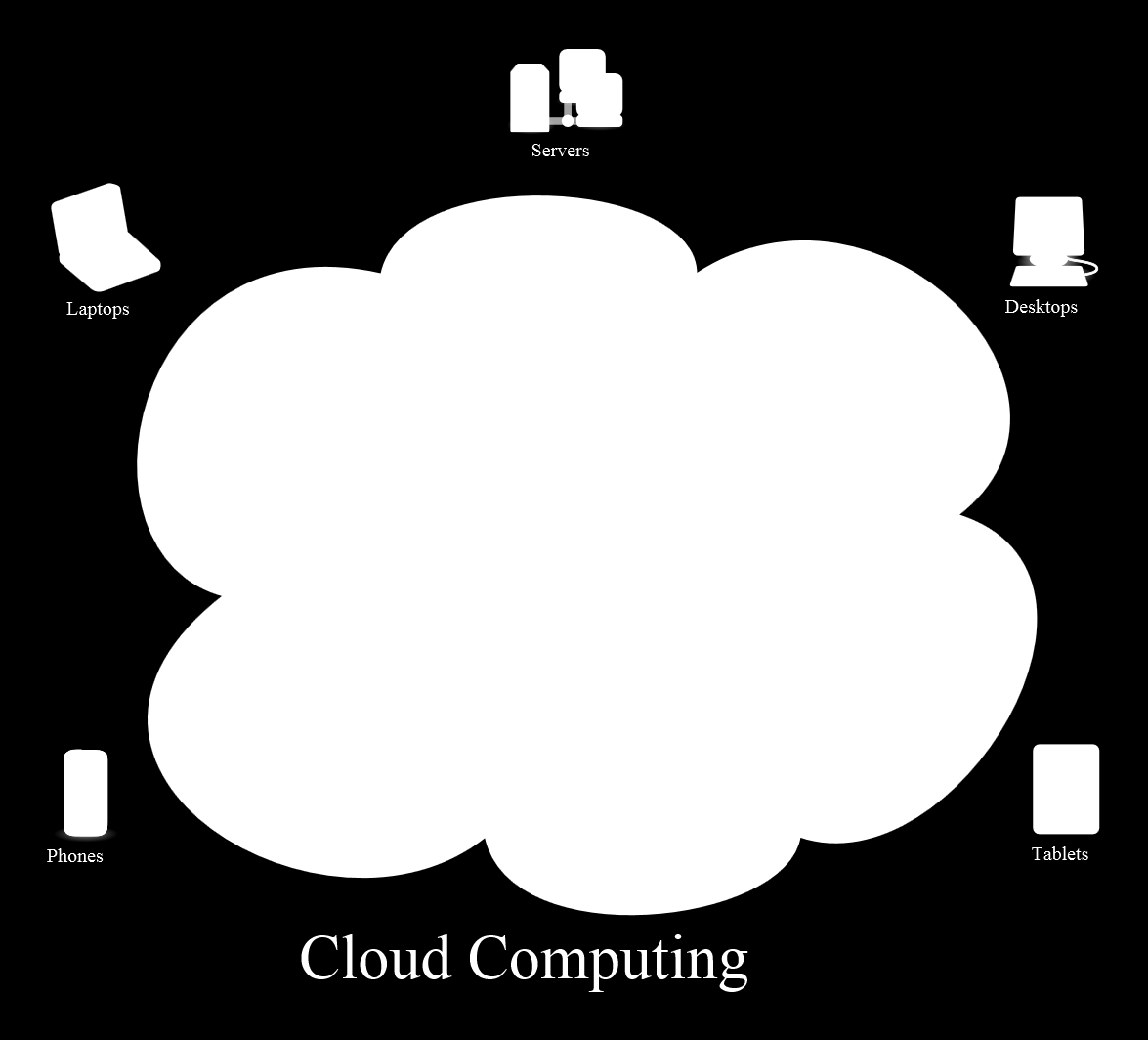 Cloud Computing [http://commons.wikimedia.