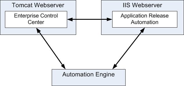 Automation Engine 110 8 Application Release Automation 8.