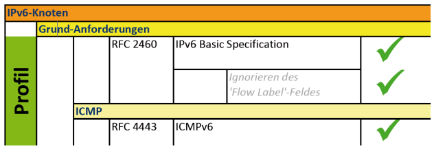 IPv6 preparation part II IPv6 R&D project for German public administration IPv6-Profil IPv6-Profil-matrix for components IPv6-Profil-matrix for