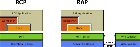 Webanwendungen in einem Java Enterprise Edition Container, also Webservern wie Tomcat oder Jetty laufen.