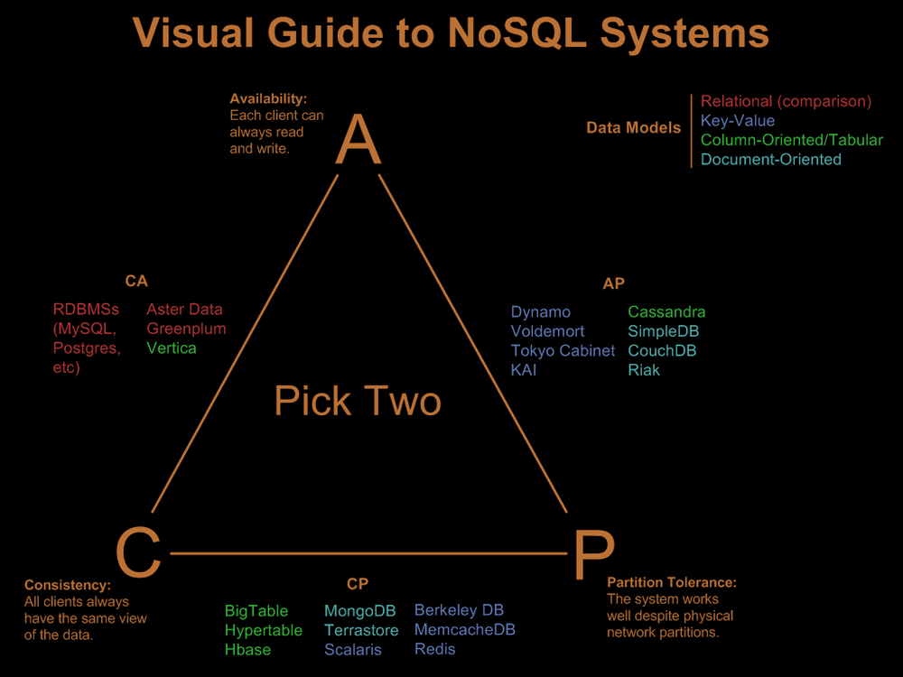36 Anhang 1: NoSQL Systeme 100 100