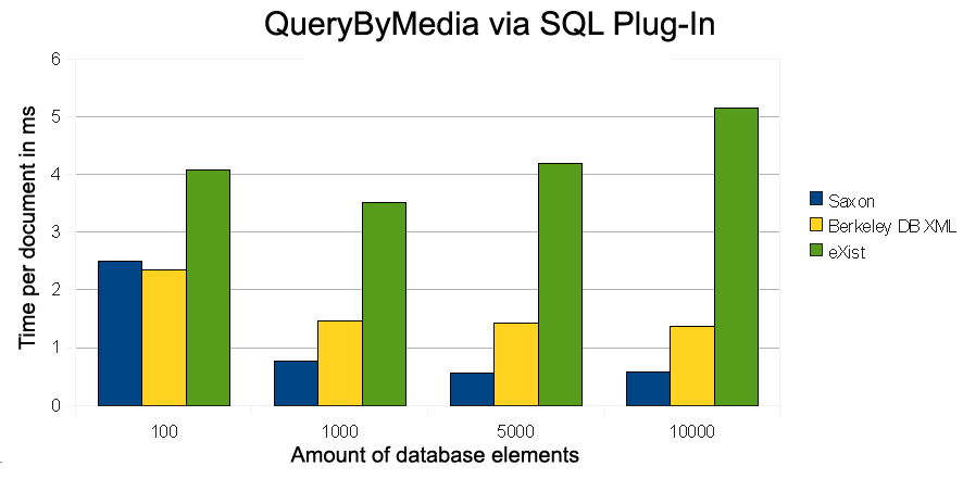 Figure 4: Performance of the transformation process be observed by small test data sets (100 documents) and here the Berkeley DB XML is outperformed by the others.