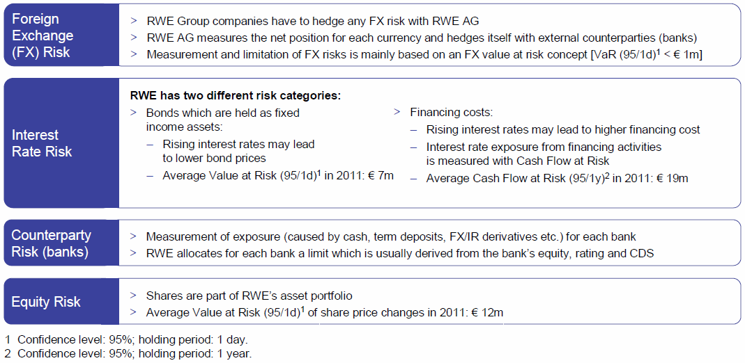 RWE s financial risk management main elements RWE Group companies are subject to strict risk management which is regulated by group-wide directives