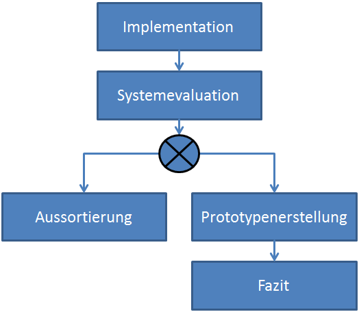 Systemauswahl 7.