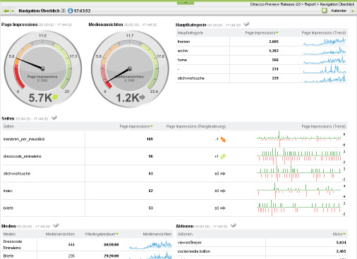 Dashboards Wofür Live Analytics Dashboards?