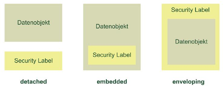 Confidentiality Labelling n Labelling von IT artefacts = FINITE DATA OBJECTS, i.e. Dokumente wie z.b. PDF, ODF, DOC, PPT, etc.
