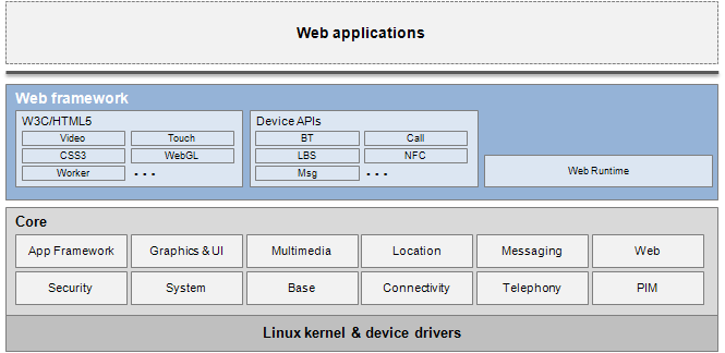 Multi-Device Approach Linux-basiert +