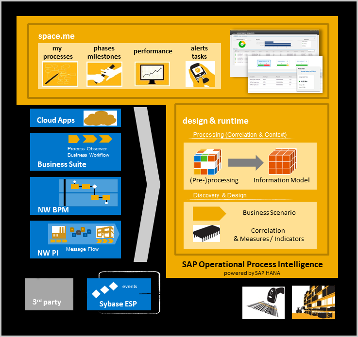 SAP Operational Process Intelligence powered by SAP HANA Across structured and unstructured data, SAP and Non-SAP, cloud and on-premise Workspace State-of-the-art user interface Desktop and mobile