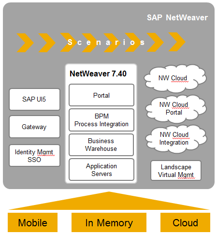 Coherence Extensibility Überblick SAP Roadmap für SAP NetWeaver Development Platform Interaction User Interface SAP Netweaver Existing Systems Process Orchestration Identity Management and Single