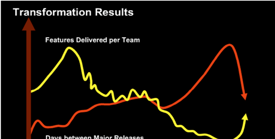 Results after adoption to Scrum (2008): Average Team Velocity increase estimated at +35% / year, in some cases 300% -
