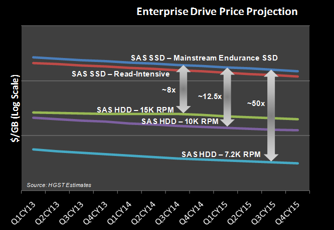 HDD and SSD Price Projections 2012, HGST, a