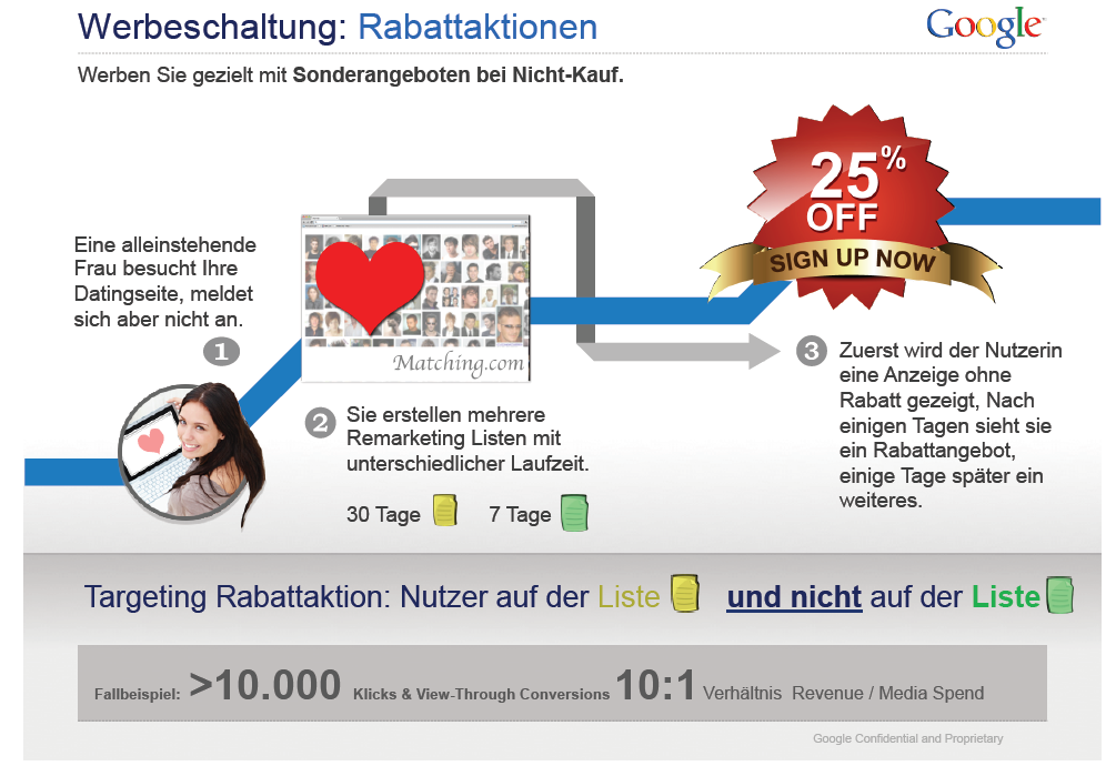 Remarketing-Beispiel: Rabattaktion 22 Quelle: