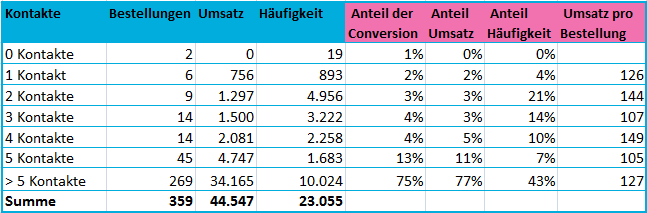 Cross-Channel Analyse: Longboard- Rider (III) Anzahl der Besuche bis zur Conversion Kontaktkombinationen Wahrscheinlichkeit für einen Verkauf in Abhängigkeit der Kontakte -> Anteil der