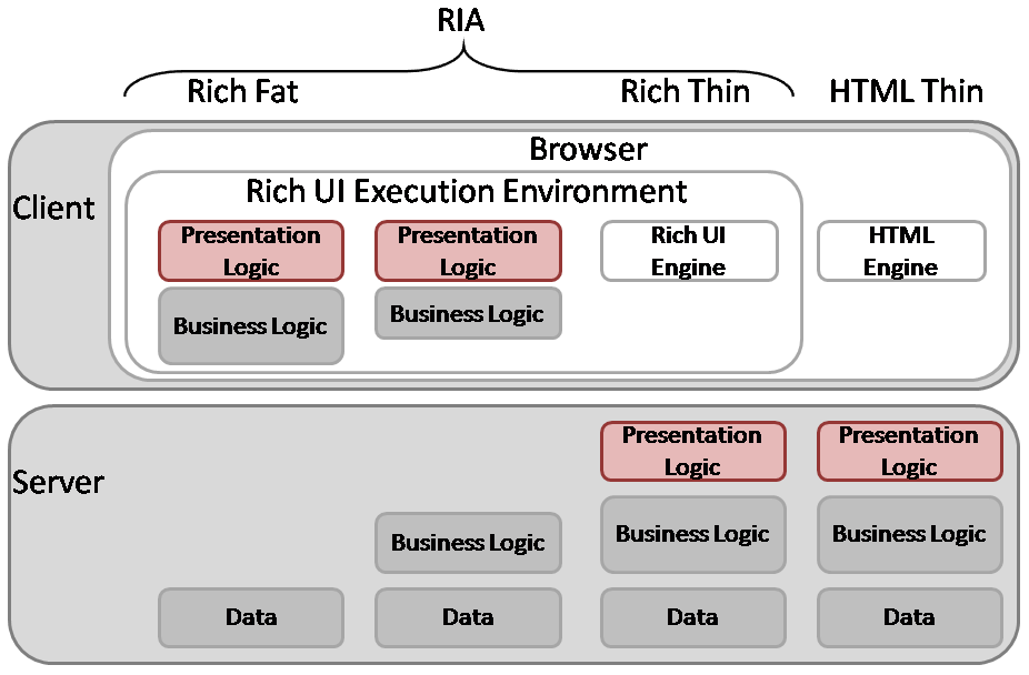 4 Design und Konzeptionelle Entscheidungen 57 Data modeling Business logic modeling Presentation modeling Communication modeling Die vier Phasen sind in der Abbildung [4.5] gezeigt.
