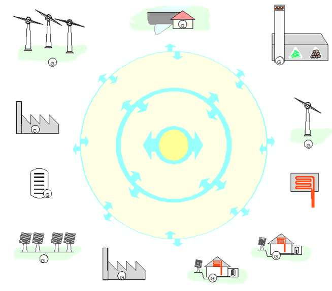 Definitionen: Smart Grids & Virtuelle Kraftwerke Quelle: smartgrid.ieee.
