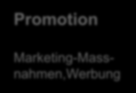 3.9. Strategie-Optionen Passiv-Strategie Monitoring Dialog & Reputation Transparenter, offener Dialog Promotion Marketing-Massnahmen,Werbung Branding & Entertainment Kreative, virale Kampagnen und